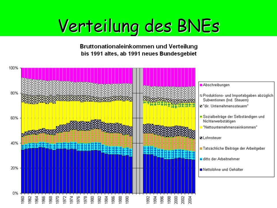 Verteilung des BNEs