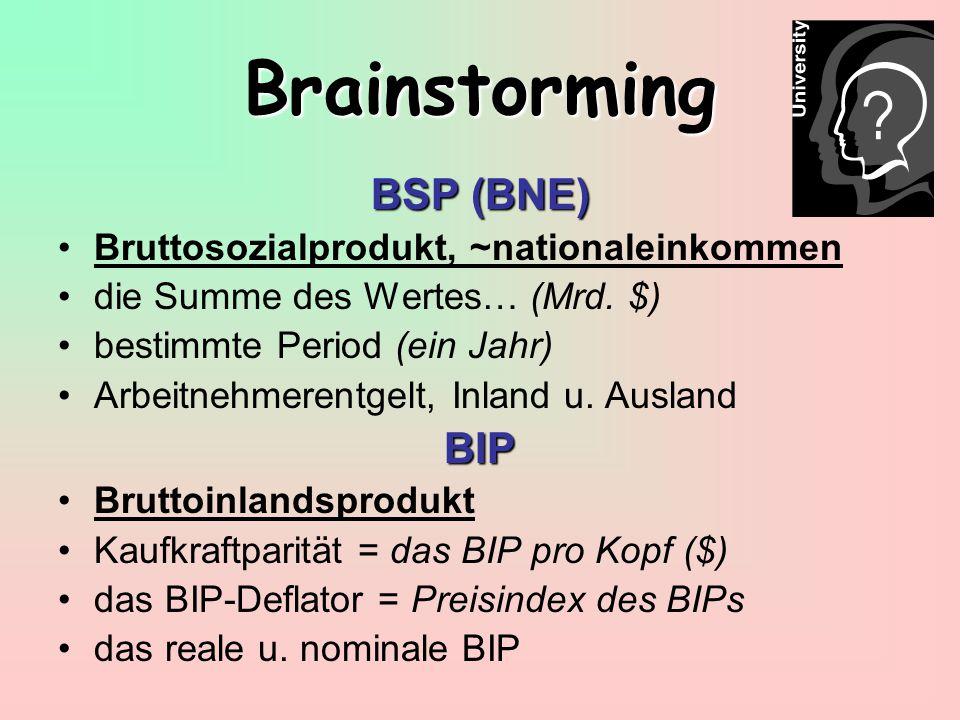 Brainstorming BSP (BNE) Bruttosozialprodukt, ~nationaleinkommen die Summe des Wertes… (Mrd.