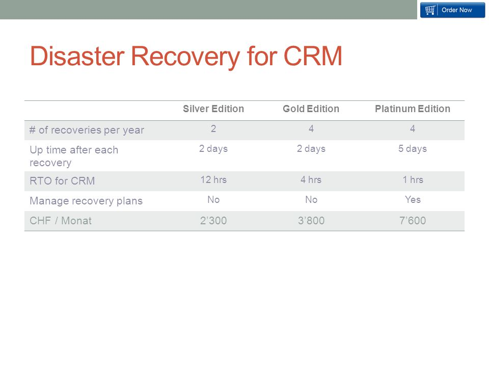 Disaster Recovery for CRM Silver EditionGold EditionPlatinum Edition # of recoveries per year 244 Up time after each recovery 2 days 5 days RTO for CRM 12 hrs4 hrs1 hrs Manage recovery plans No Yes CHF / Monat2'3003'8007'600