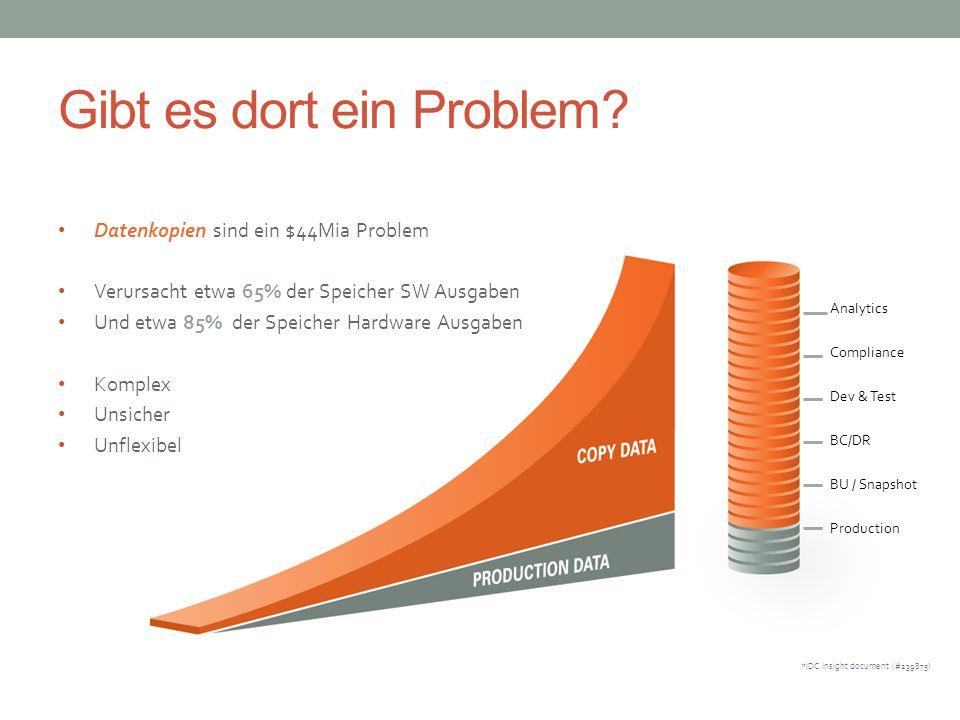 Gibt es dort ein Problem? Analytics Compliance Dev & Test BC/DR BU / Snapshot Production Datenkopien sind ein $44Mia Problem Verursacht etwa 65% der S