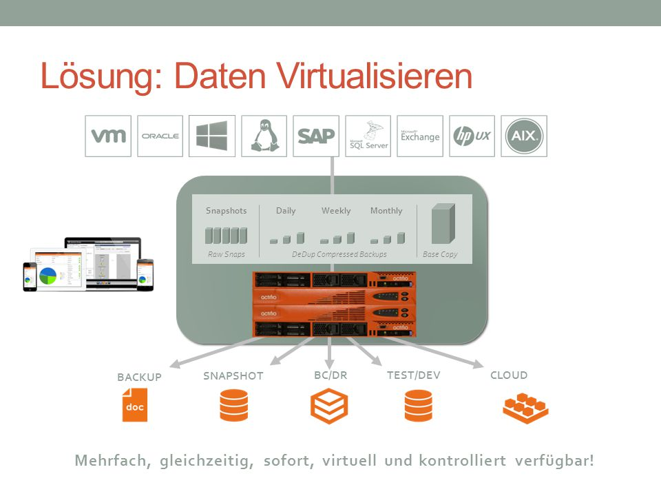 Lösung: Daten Virtualisieren BACKUP CLOUDBC/DR SNAPSHOT TEST/DEV Snapshots Raw Snaps DailyWeeklyMonthly DeDup Compressed Backups Base Copy Mehrfach, gleichzeitig, sofort, virtuell und kontrolliert verfügbar!