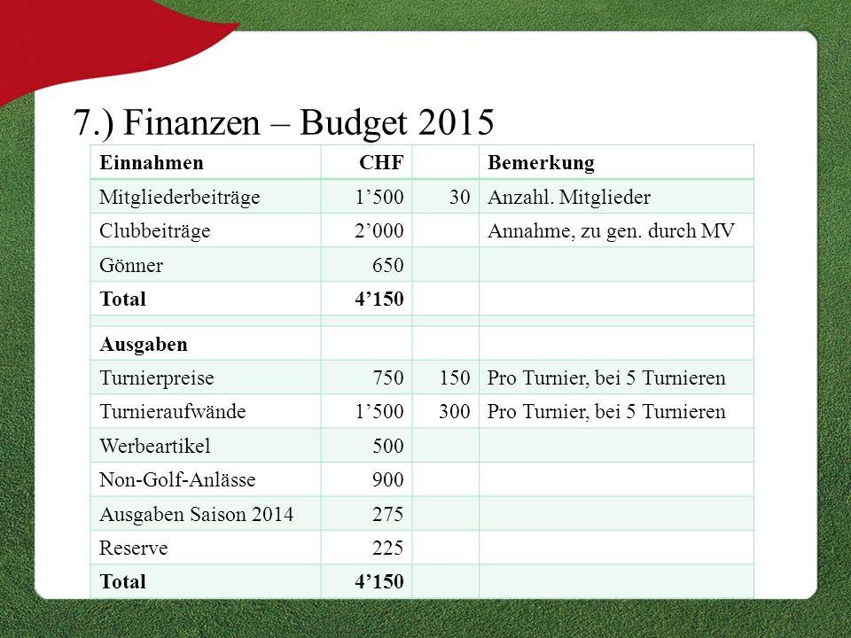 7.) Finanzen – Budget 2015 EinnahmenCHFBemerkung Mitgliederbeiträge1'50030Anzahl. Mitglieder Clubbeiträge2'000Annahme, zu gen. durch MV Gönner650 Tota
