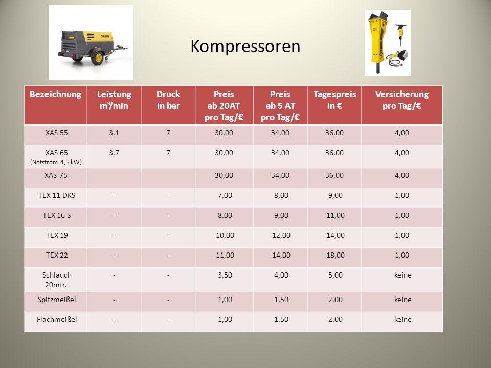 Kompressoren BezeichnungLeistung m³/min Druck In bar Preis ab 20AT pro Tag/€ Preis ab 5 AT pro Tag/€ Tagespreis in € Versicherung pro Tag/€ XAS 553,1730,0034,0036,004,00 XAS 65 (Notstrom 4,5 kW) 3,7730,0034,0036,004,00 XAS 7530,0034,0036,004,00 TEX 11 DKS-- 7,00 8,00 9,001,00 TEX 16 S-- 8,00 9,00 11,001,00 TEX 19-- 10,00 12,00 14,001,00 TEX 22-- 11,00 14,00 18,001,00 Schlauch 20mtr.