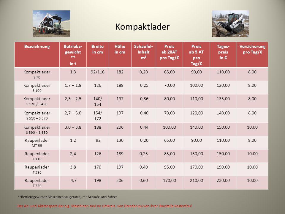 Kompaktlader BezeichnungBetriebs- gewicht ** in t Breite in cm Höhe in cm Schaufel- Inhalt m³ Preis ab 20AT pro Tag/€ Preis ab 5 AT pro Tag/€ Tages- preis in € Versicherung pro Tag/€ Kompaktlader S 70 1,392/1161820,2065,0090,00110,008,00 Kompaktlader S 100 1,7 – 1,8126188 0,2570,00100,00120,008,00 Kompaktlader S 130 / S 450 2,3 – 2,5140/ 154 197 0,3680,00110,00135,008,00 Kompaktlader S 510 – S 570 2,7 – 3,0154/ 172 197 0,4070,00120,00140,008,00 Kompaktlader S 590 - S 650 3,0 – 3,8188206 0,44100,00140,00150,0010,00 Raupenlader MT 55 1,2 92130 0,2065,0090,00110,008,00 Raupenlader T 110 2,41261890,2585,00130,00150,0010,00 Raupenlader T 590 3,81701970,4095,00170,00190,0010,00 Raupenlader T 770 4,71982060,60170,00210,00230,0010,00 **Betriebsgewicht = Maschinen vollgetankt, mit Schaufel und Fahrer Der An- und Abtransport der o.g.