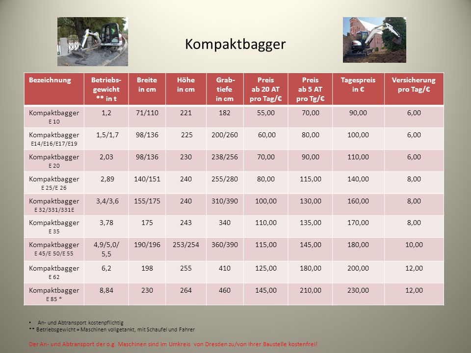 Kompaktbagger BezeichnungBetriebs- gewicht ** in t Breite in cm Höhe in cm Grab- tiefe in cm Preis ab 20 AT pro Tag/€ Preis ab 5 AT pro Tg/€ Tagespreis in € Versicherung pro Tag/€ Kompaktbagger E 10 1,271/11022118255,0070,0090,006,00 Kompaktbagger E14/E16/E17/E19 1,5/1,798/136 225200/260 60,0080,00100,006,00 Kompaktbagger E 20 2,0398/136230238/25670,0090,00110,006,00 Kompaktbagger E 25/E 26 2,89140/151240255/28080,00115,00140,008,00 Kompaktbagger E 32/331/331E 3,4/3,6155/175240310/390100,00130,00160,008,00 Kompaktbagger E 35 3,78175243340110,00135,00170,008,00 Kompaktbagger E 45/E 50/E 55 4,9/5,0/ 5,5 190/196253/254360/390115,00145,00180,0010,00 Kompaktbagger E 62 6,2198255410125,00180,00200,0012,00 Kompaktbagger E 85 * 8,84230264460145,00210,00230,0012,00 An- und Abtransport kostenpflichtig ** Betriebsgewicht = Maschinen vollgetankt, mit Schaufel und Fahrer Der An- und Abtransport der o.g.