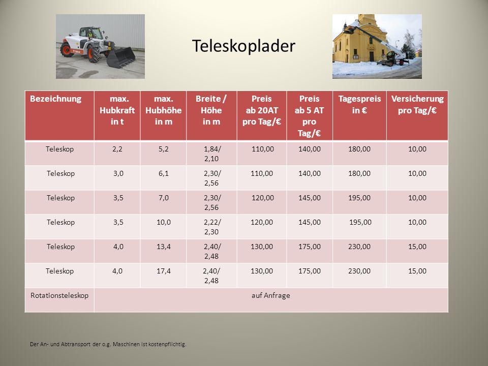 Teleskoplader Bezeichnung max.Hubkraft in t max.