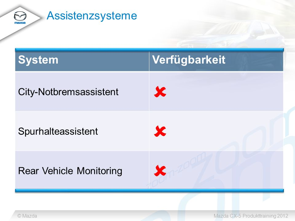 © MazdaMazda CX-5 Produkttraining 2012 Assistenzsysteme SystemVerfügbarkeit City-Notbremsassistent  Spurhalteassistent  Rear Vehicle Monitoring 