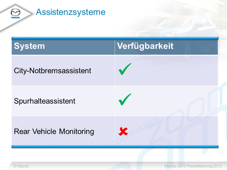 © MazdaMazda CX-5 Produkttraining 2012 Assistenzsysteme SystemVerfügbarkeit City-Notbremsassistent Spurhalteassistent Rear Vehicle Monitoring 