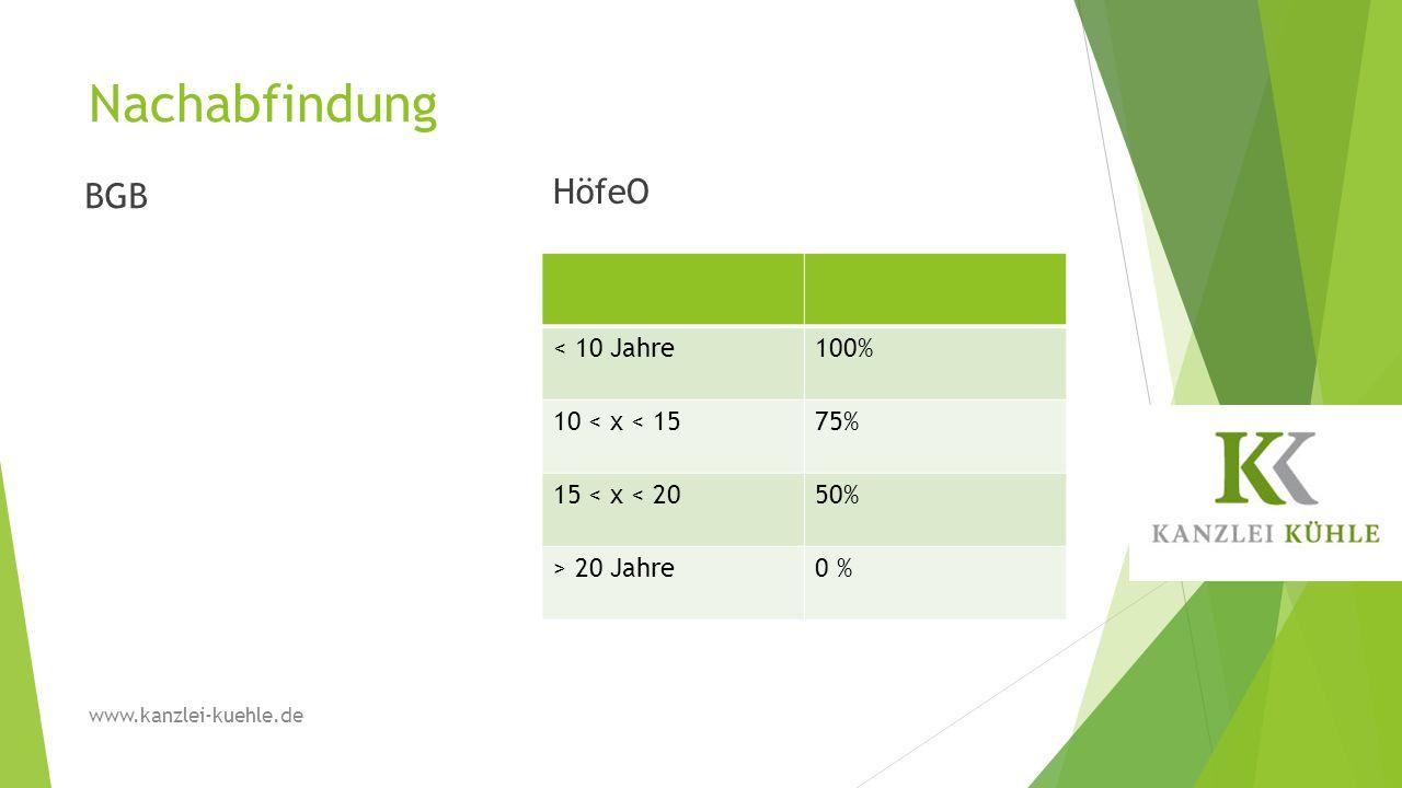 Nachabfindung BGB HöfeO < 10 Jahre100% 10 < x < 1575% 15 < x < 2050% > 20 Jahre0 % www.kanzlei-kuehle.de