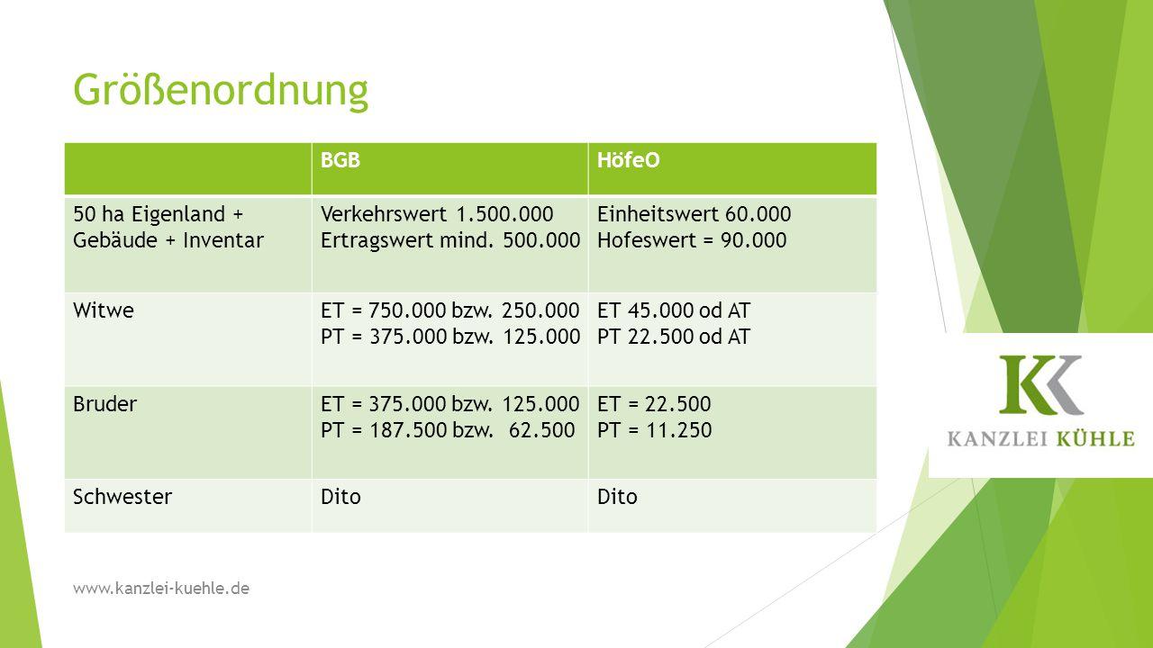 Größenordnung BGBHöfeO 50 ha Eigenland + Gebäude + Inventar Verkehrswert 1.500.000 Ertragswert mind. 500.000 Einheitswert 60.000 Hofeswert = 90.000 Wi