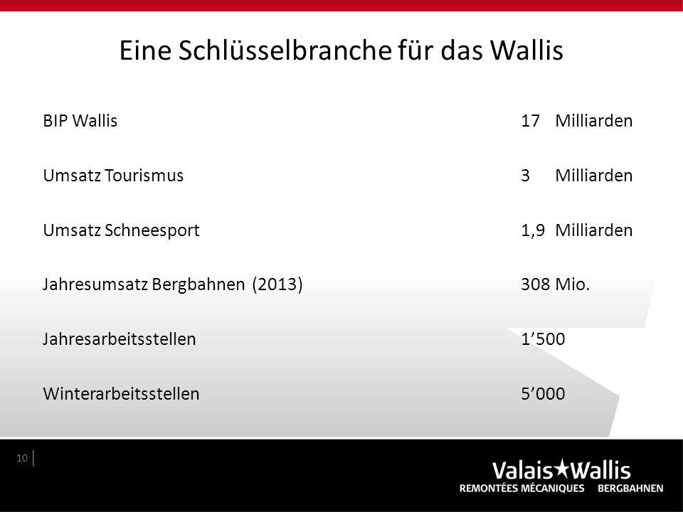 Eine Schlüsselbranche für das Wallis BIP Wallis 17Milliarden Umsatz Tourismus 3 Milliarden Umsatz Schneesport1,9Milliarden Jahresumsatz Bergbahnen (20