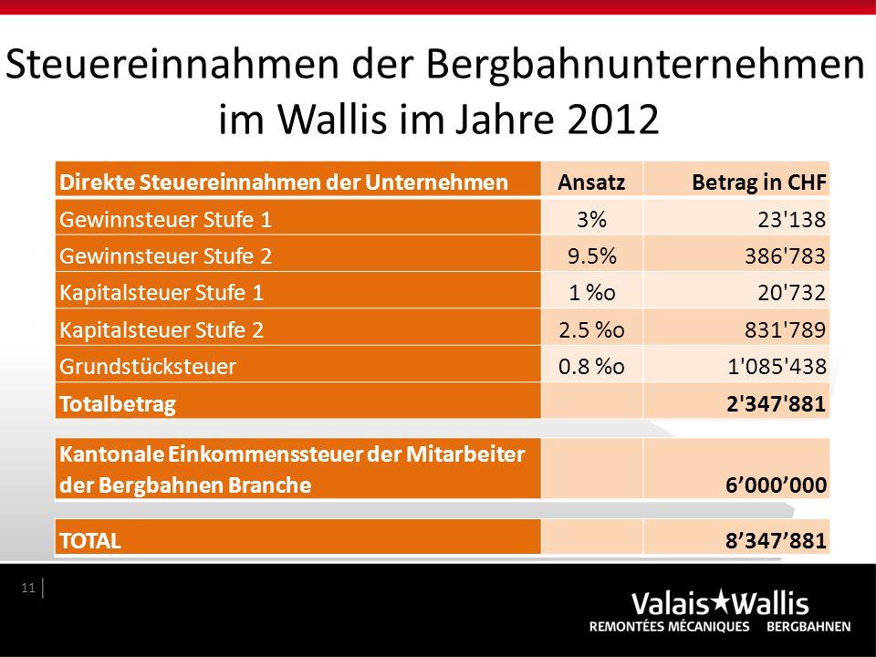 11 Direkte Steuereinnahmen der UnternehmenAnsatzBetrag in CHF Gewinnsteuer Stufe 13%23'138 Gewinnsteuer Stufe 29.5%386'783 Kapitalsteuer Stufe 11 %o20