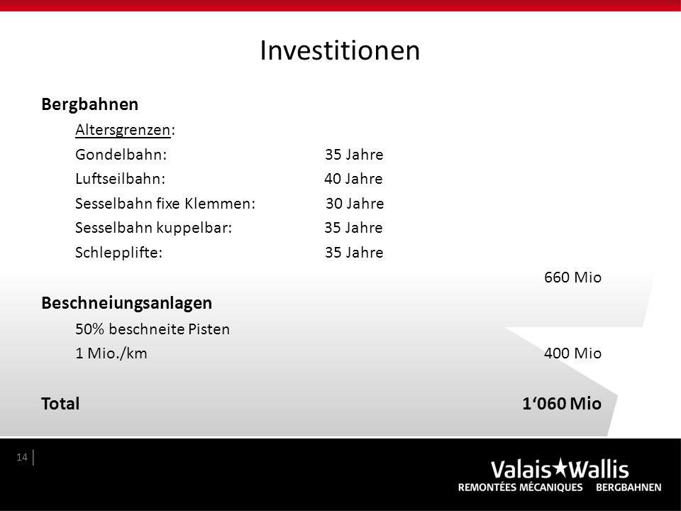 Investitionen Bergbahnen Altersgrenzen: Gondelbahn: 35 Jahre Luftseilbahn: 40 Jahre Sesselbahn fixe Klemmen: 30 Jahre Sesselbahn kuppelbar: 35 Jahre S