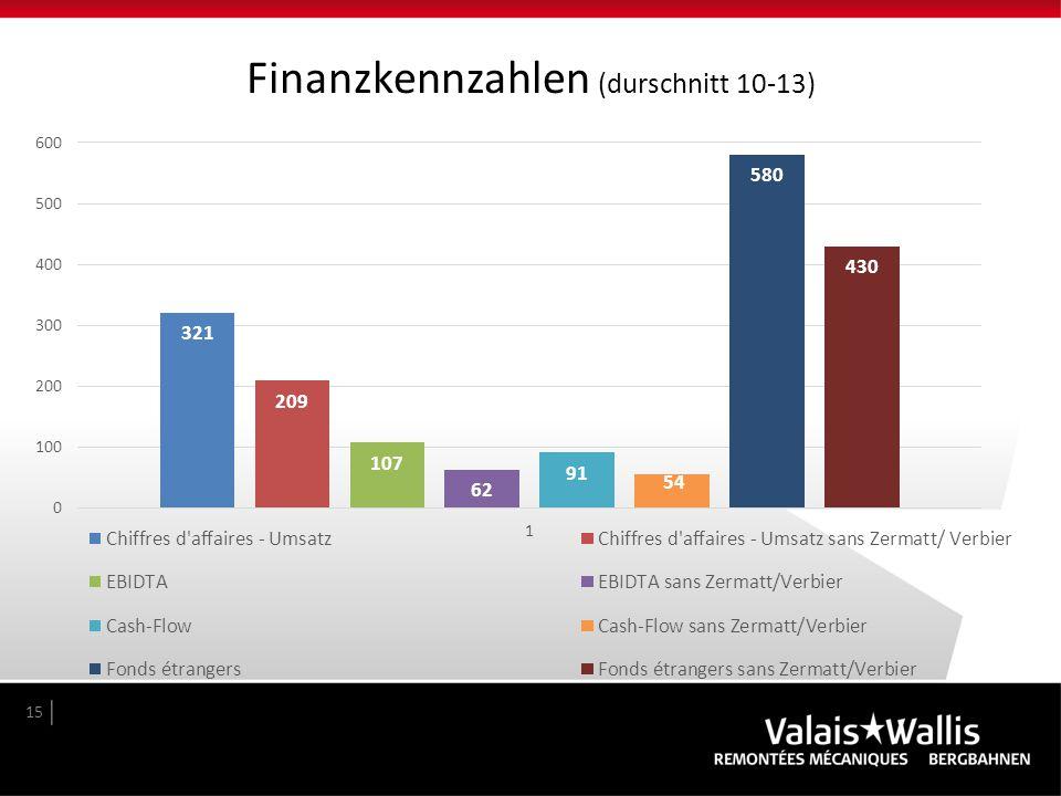 Finanzkennzahlen (durschnitt 10-13) 15