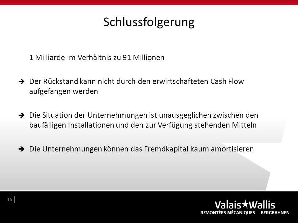 Schlussfolgerung 1 Milliarde im Verhältnis zu 91 Millionen  Der Rückstand kann nicht durch den erwirtschafteten Cash Flow aufgefangen werden  Die Si