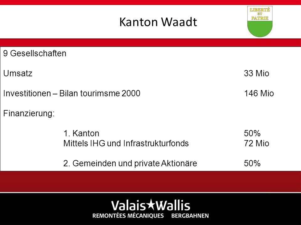 9 Gesellschaften Umsatz33 Mio Investitionen – Bilan tourimsme 2000146 Mio Finanzierung: 1. Kanton50% Mittels IHG und Infrastrukturfonds 72 Mio 2. Geme