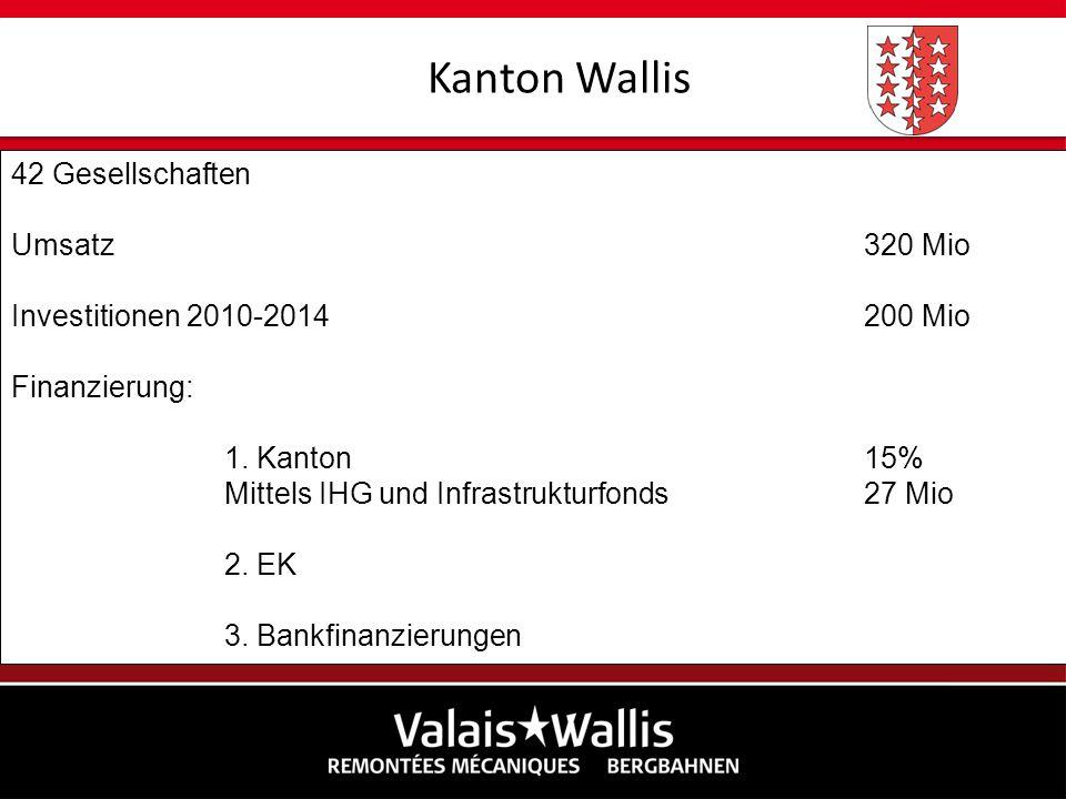 42 Gesellschaften Umsatz320 Mio Investitionen 2010-2014200 Mio Finanzierung: 1. Kanton15% Mittels IHG und Infrastrukturfonds 27 Mio 2. EK 3. Bankfinan