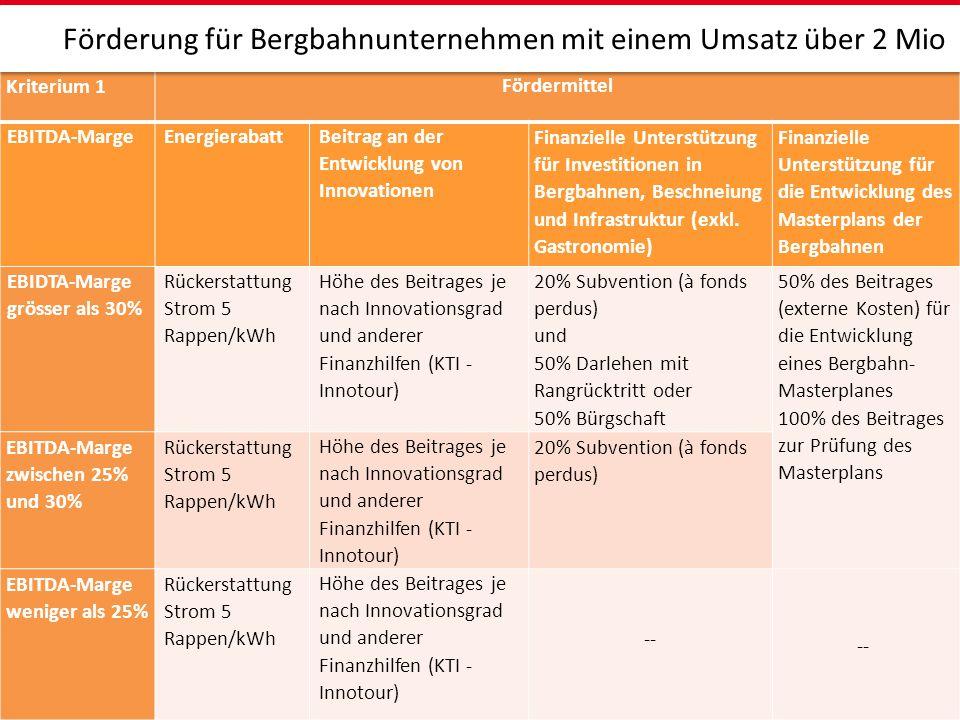 Kriterium 1 Fördermittel EBITDA-MargeEnergierabatt Beitrag an der Entwicklung von Innovationen Finanzielle Unterstützung für Investitionen in Bergbahn