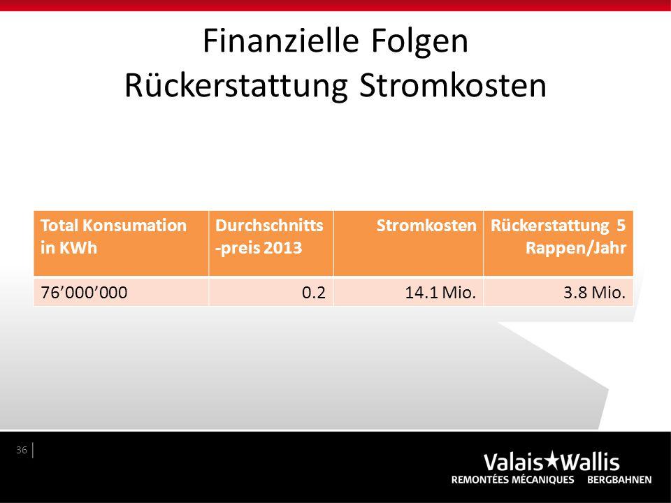Finanzielle Folgen Rückerstattung Stromkosten 36 Total Konsumation in KWh Durchschnitts -preis 2013 StromkostenRückerstattung 5 Rappen/Jahr 76'000'000