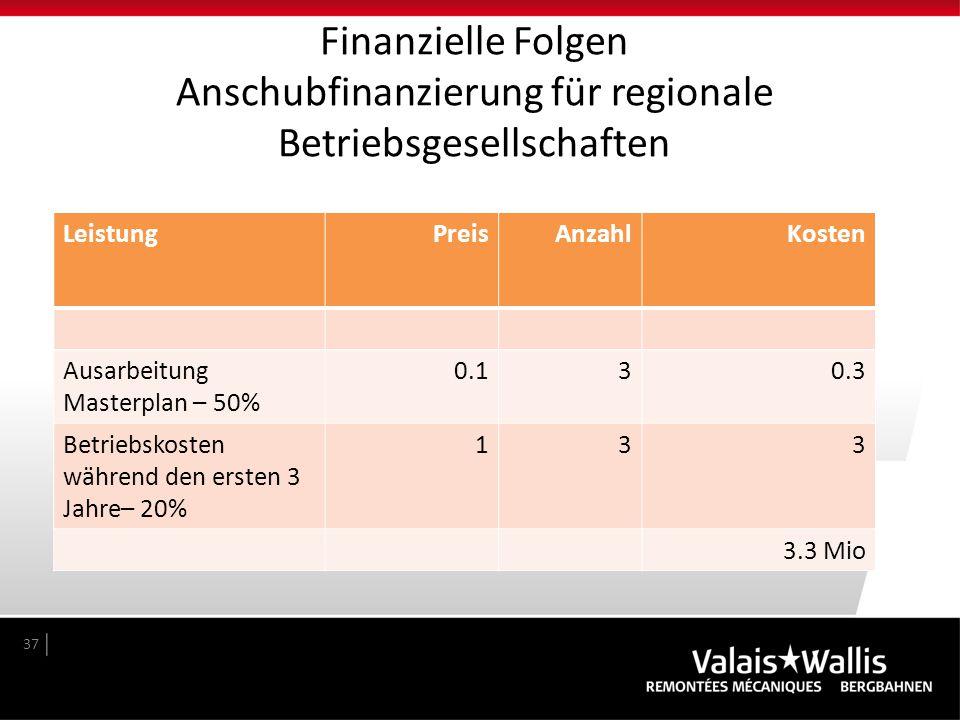 Finanzielle Folgen Anschubfinanzierung für regionale Betriebsgesellschaften 37 LeistungPreisAnzahlKosten Ausarbeitung Masterplan – 50% 0.130.3 Betrieb