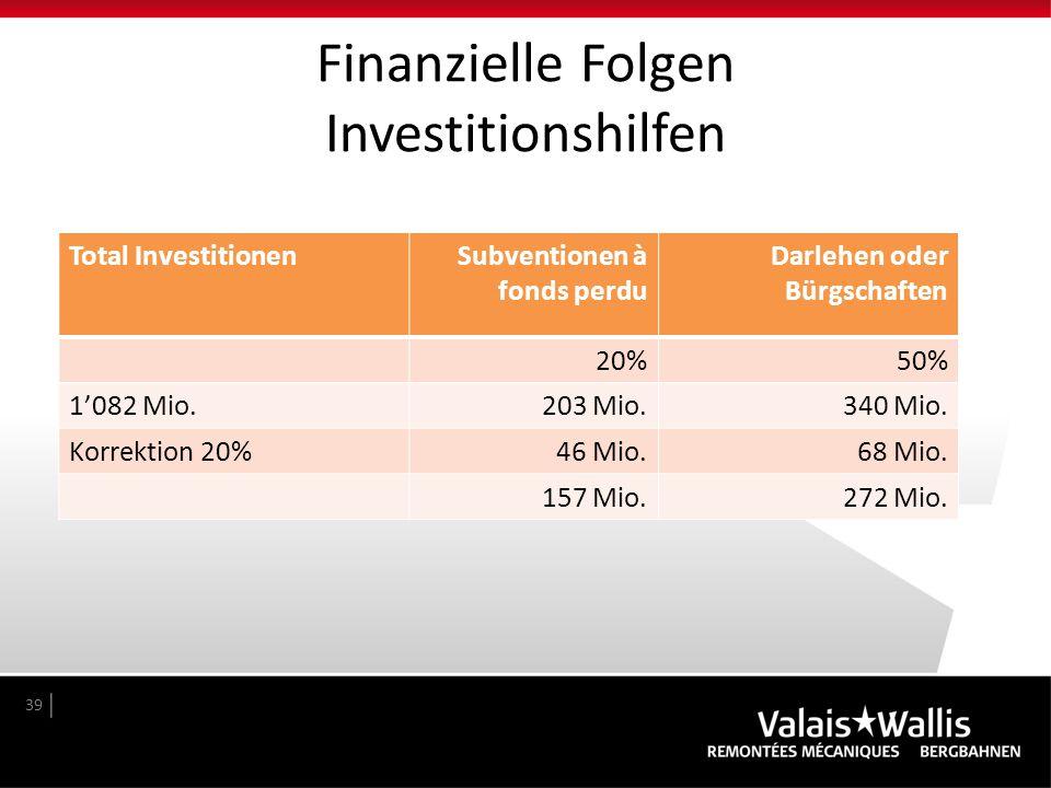 Finanzielle Folgen Investitionshilfen 39 Total InvestitionenSubventionen à fonds perdu Darlehen oder Bürgschaften 20%50% 1'082 Mio.203 Mio.340 Mio. Ko