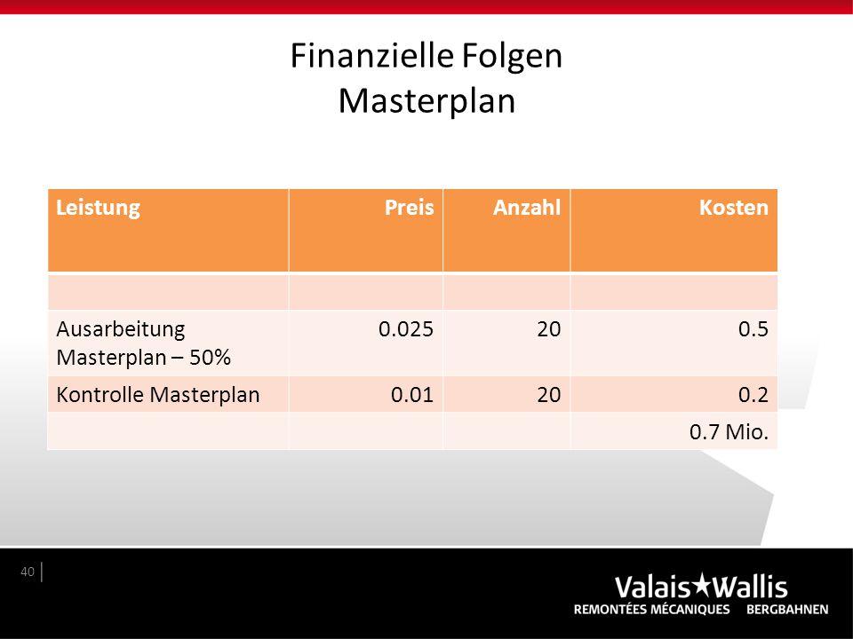 Finanzielle Folgen Masterplan 40 LeistungPreisAnzahlKosten Ausarbeitung Masterplan – 50% 0.025200.5 Kontrolle Masterplan0.01200.2 0.7 Mio.