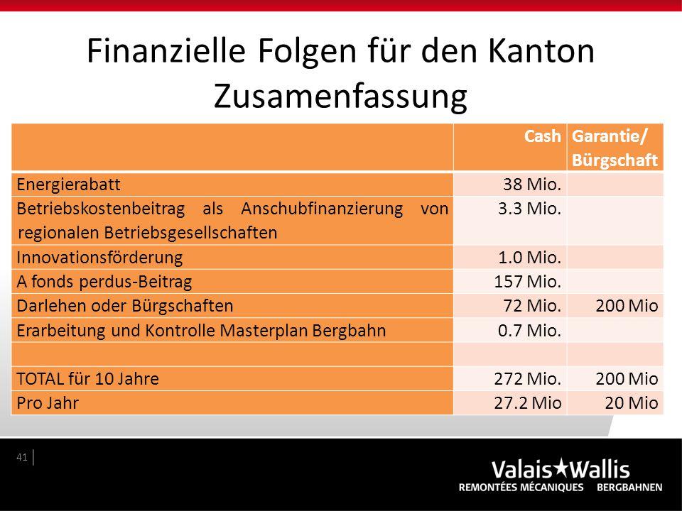 Finanzielle Folgen für den Kanton Zusamenfassung 41 Cash Garantie/ Bürgschaft Energierabatt38 Mio. Betriebskostenbeitrag als Anschubfinanzierung von r