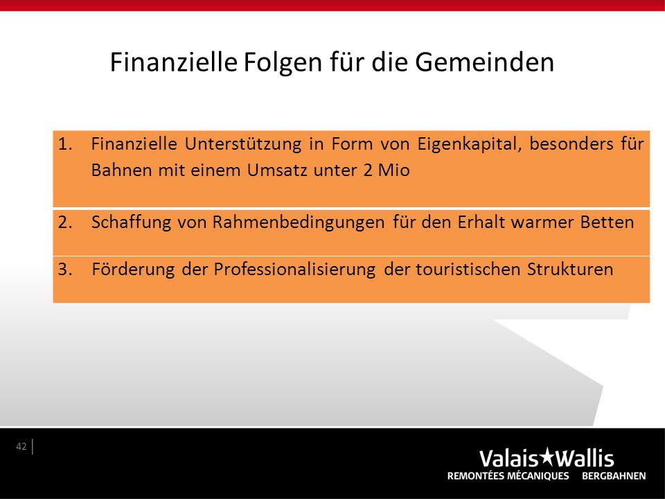 Finanzielle Folgen für die Gemeinden 42 1.Finanzielle Unterstützung in Form von Eigenkapital, besonders für Bahnen mit einem Umsatz unter 2 Mio 2. Sch
