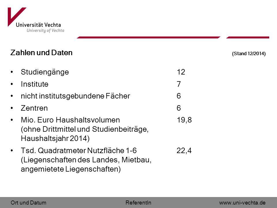 Ort und Datumwww.uni-vechta.deReferentIn Zahlen und Daten (Stand 12/2014) Studiengänge 12 Institute 7 nicht institutsgebundene Fächer 6 Zentren 6 Mio.