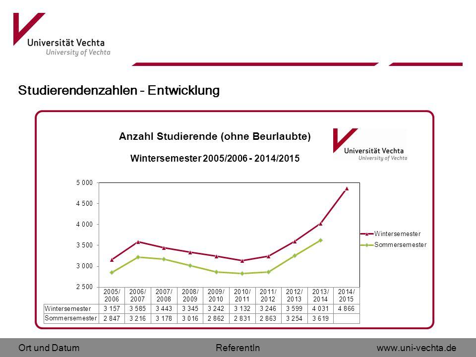 Ort und Datumwww.uni-vechta.deReferentIn Studierendenzahlen - Entwicklung