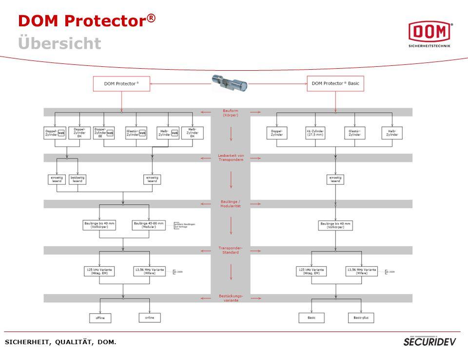 DOM Protector ® SICHERHEIT, QUALITÄT, DOM. Übersicht