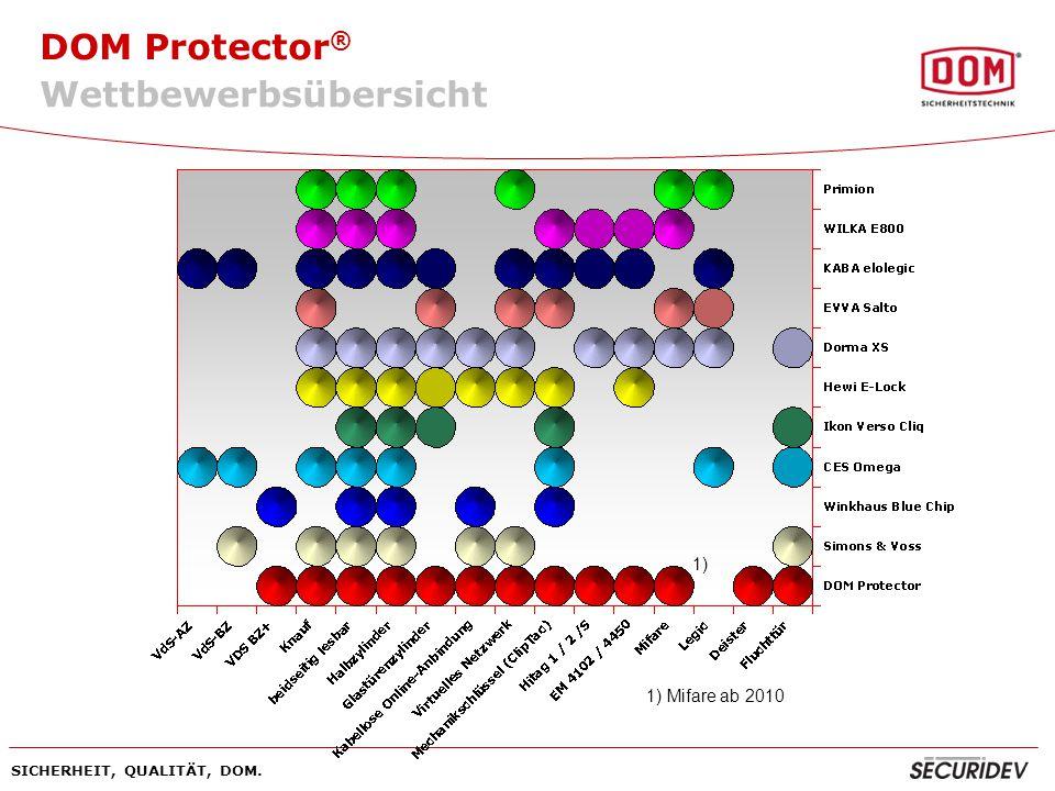 DOM Protector ® SICHERHEIT, QUALITÄT, DOM. Wettbewerbsübersicht 1) Mifare ab 2010 1)