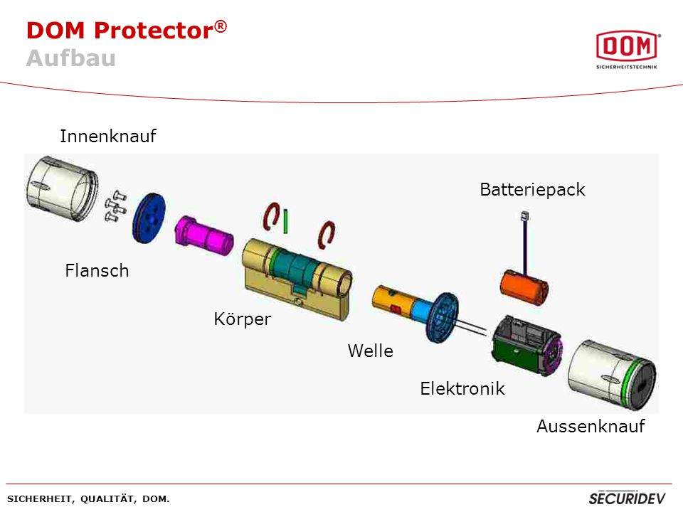DOM Protector ® SICHERHEIT, QUALITÄT, DOM. Aufbau Welle Elektronik Aussenknauf Innenknauf Körper Batteriepack Flansch