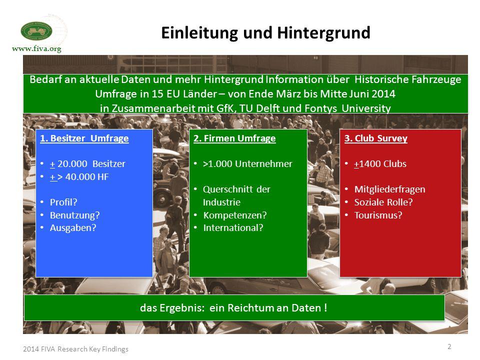 www.fiva.org Einleitung und Hintergrund 1.Besitzer Umfrage + 20.000 Besitzer + > 40.000 HF Profil.