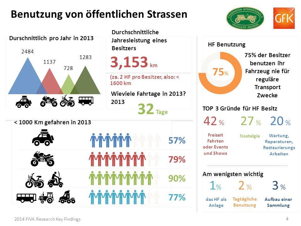 Benutzung von öffentlichen Strassen 728 1137 2484 Durschnittlich pro Jahr in 2013 Durchschnittliche Jahresleistung eines Besitzers 3,153 km (za.