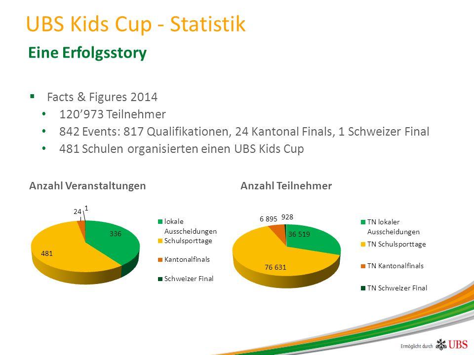 Eine Erfolgsstory  Facts & Figures 2014 120'973 Teilnehmer 842 Events: 817 Qualifikationen, 24 Kantonal Finals, 1 Schweizer Final 481 Schulen organisierten einen UBS Kids Cup Anzahl Veranstaltungen Anzahl Teilnehmer UBS Kids Cup - Statistik