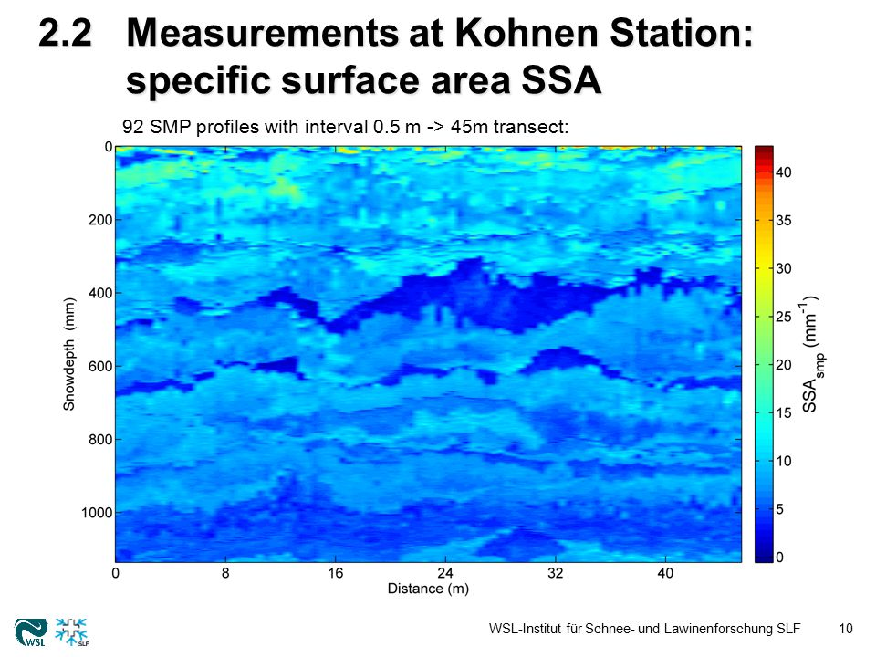 2.2Measurements at Kohnen Station: specific surface area SSA WSL-Institut für Schnee- und Lawinenforschung SLF10 92 SMP profiles with interval 0.5 m -> 45m transect: