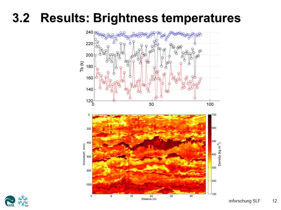3.2Results: Brightness temperatures WSL-Institut für Schnee- und Lawinenforschung SLF12 σ T b TbTb