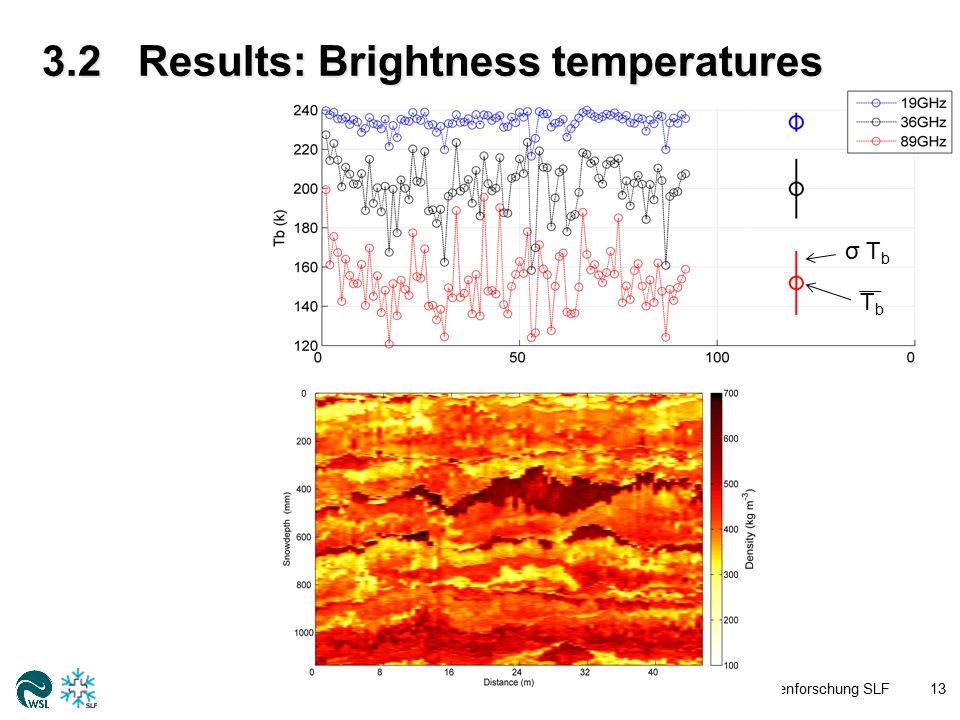 3.2Results: Brightness temperatures WSL-Institut für Schnee- und Lawinenforschung SLF13 σ T b TbTb
