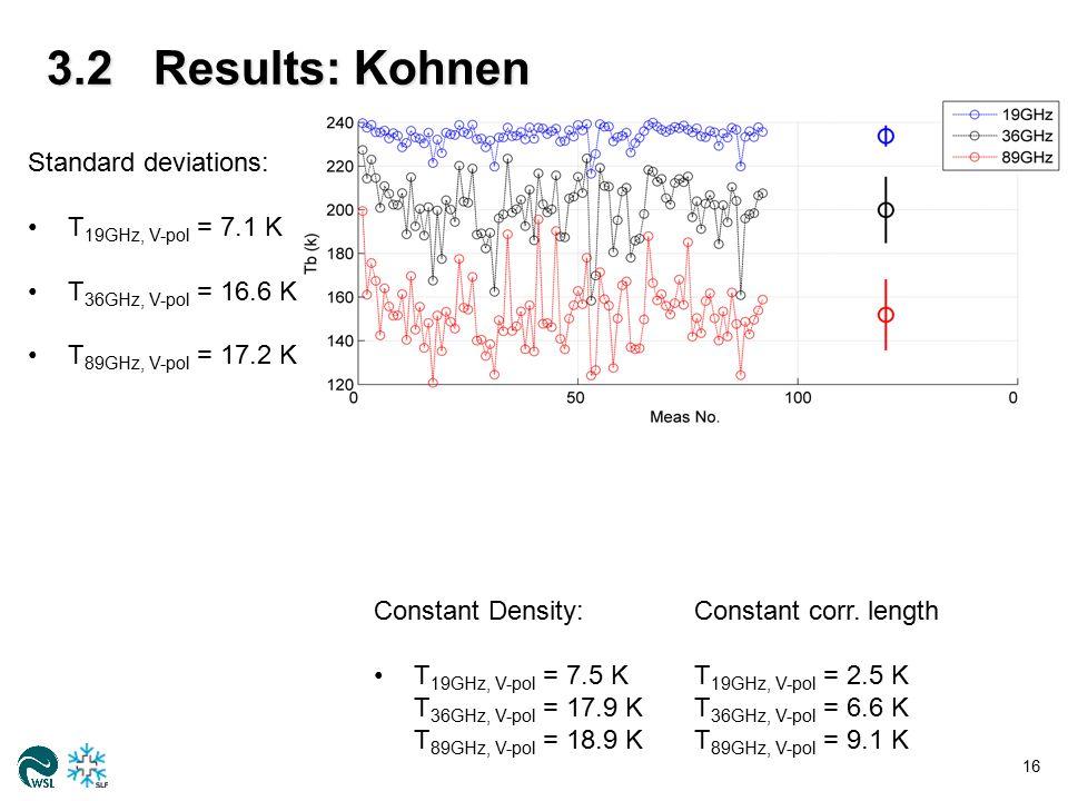 3.2Results: Kohnen 16 Standard deviations: T 19GHz, V-pol = 7.1 K T 36GHz, V-pol = 16.6 K T 89GHz, V-pol = 17.2 K Constant Density:Constant corr.