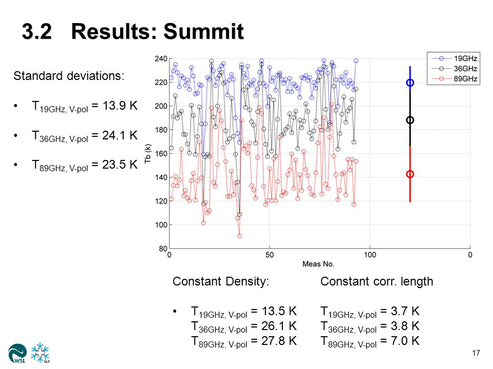 3.2Results: Summit 17 Standard deviations: T 19GHz, V-pol = 13.9 K T 36GHz, V-pol = 24.1 K T 89GHz, V-pol = 23.5 K Constant Density:Constant corr. len