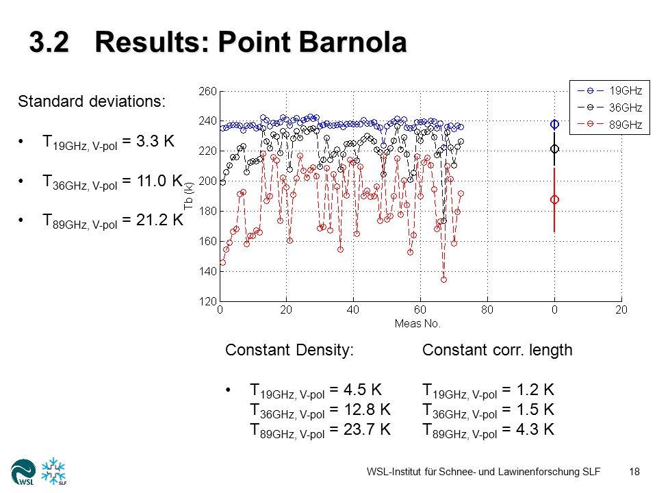3.2Results: Point Barnola WSL-Institut für Schnee- und Lawinenforschung SLF18 Standard deviations: T 19GHz, V-pol = 3.3 K T 36GHz, V-pol = 11.0 K T 89GHz, V-pol = 21.2 K Constant Density:Constant corr.