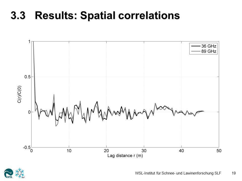 3.3Results: Spatial correlations WSL-Institut für Schnee- und Lawinenforschung SLF19
