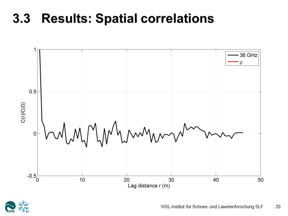 3.3Results: Spatial correlations WSL-Institut für Schnee- und Lawinenforschung SLF20