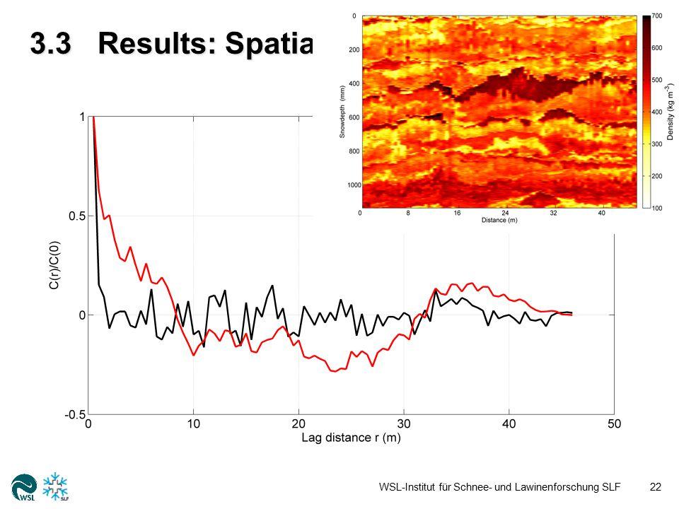 3.3Results: Spatial correlations WSL-Institut für Schnee- und Lawinenforschung SLF22