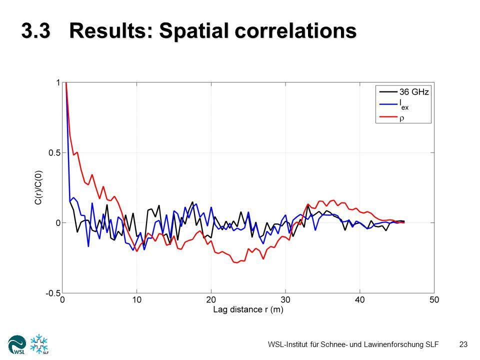 3.3Results: Spatial correlations WSL-Institut für Schnee- und Lawinenforschung SLF23