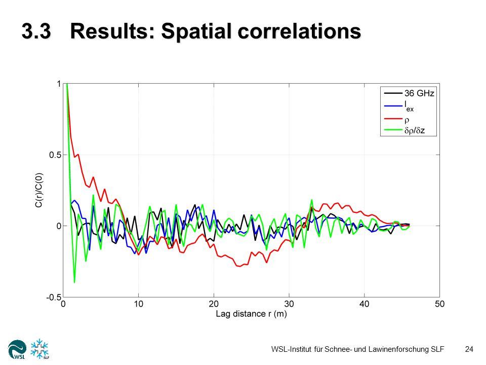 3.3Results: Spatial correlations WSL-Institut für Schnee- und Lawinenforschung SLF24