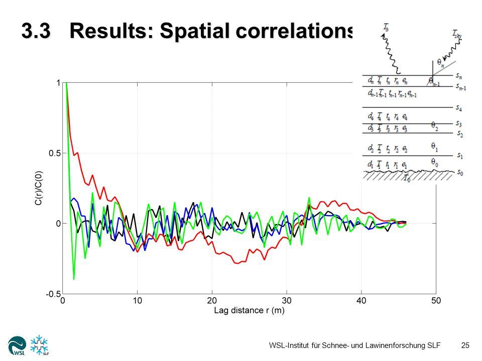3.3Results: Spatial correlations WSL-Institut für Schnee- und Lawinenforschung SLF25