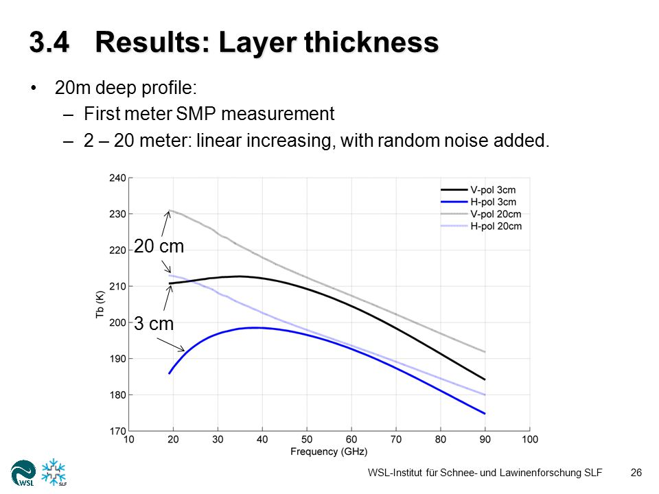 3.4Results: Layer thickness WSL-Institut für Schnee- und Lawinenforschung SLF26 20m deep profile: –First meter SMP measurement –2 – 20 meter: linear increasing, with random noise added.