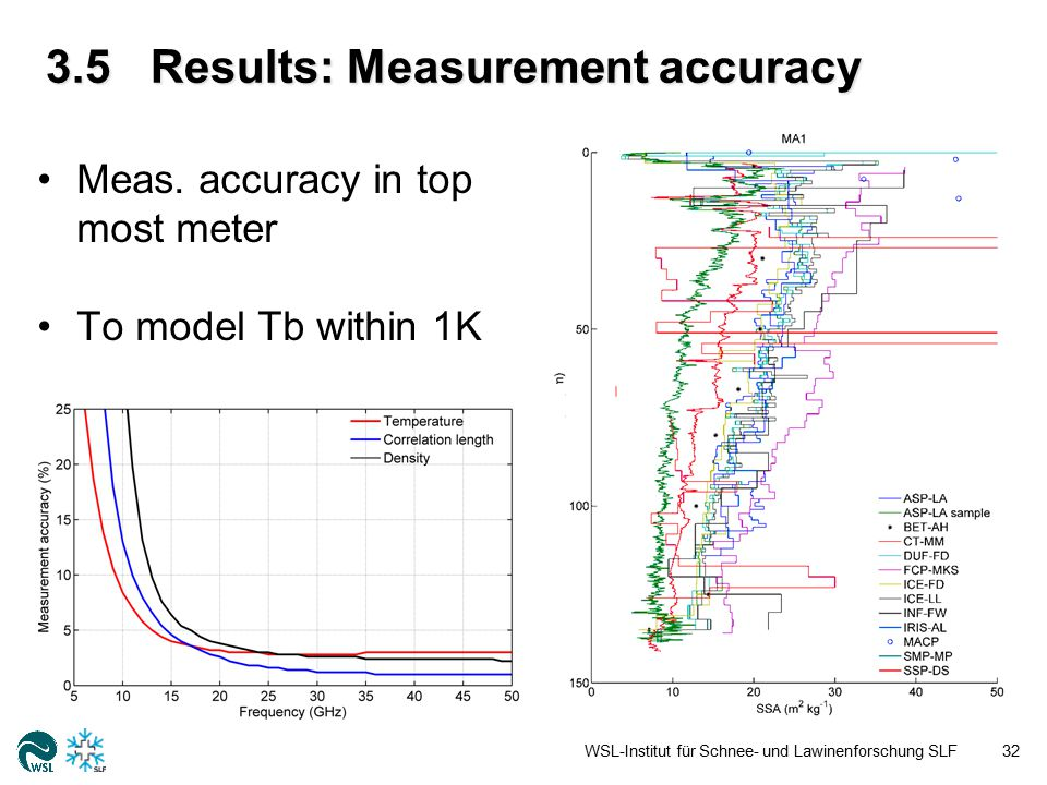 3.5Results: Measurement accuracy WSL-Institut für Schnee- und Lawinenforschung SLF32 Meas. accuracy in top most meter To model Tb within 1K